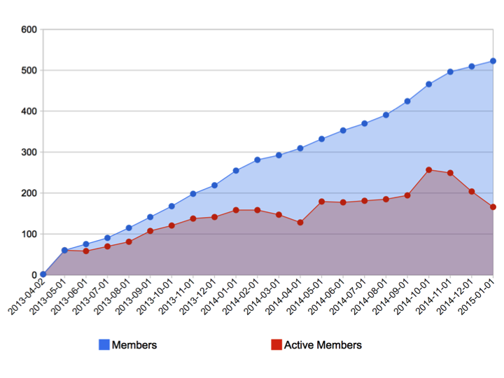 Figure02_Membership_Growth